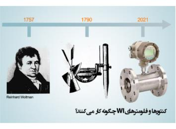 کنتور WI